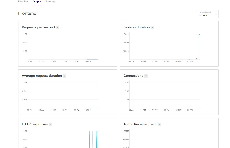 load_balancer_stats