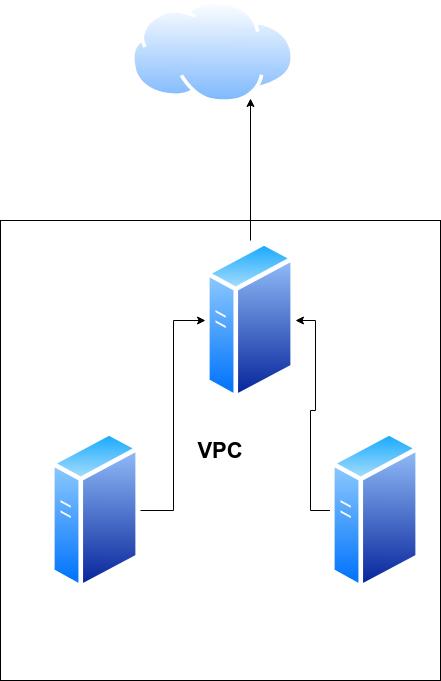 vpc-setup-2